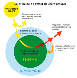effetdeserre_naturel